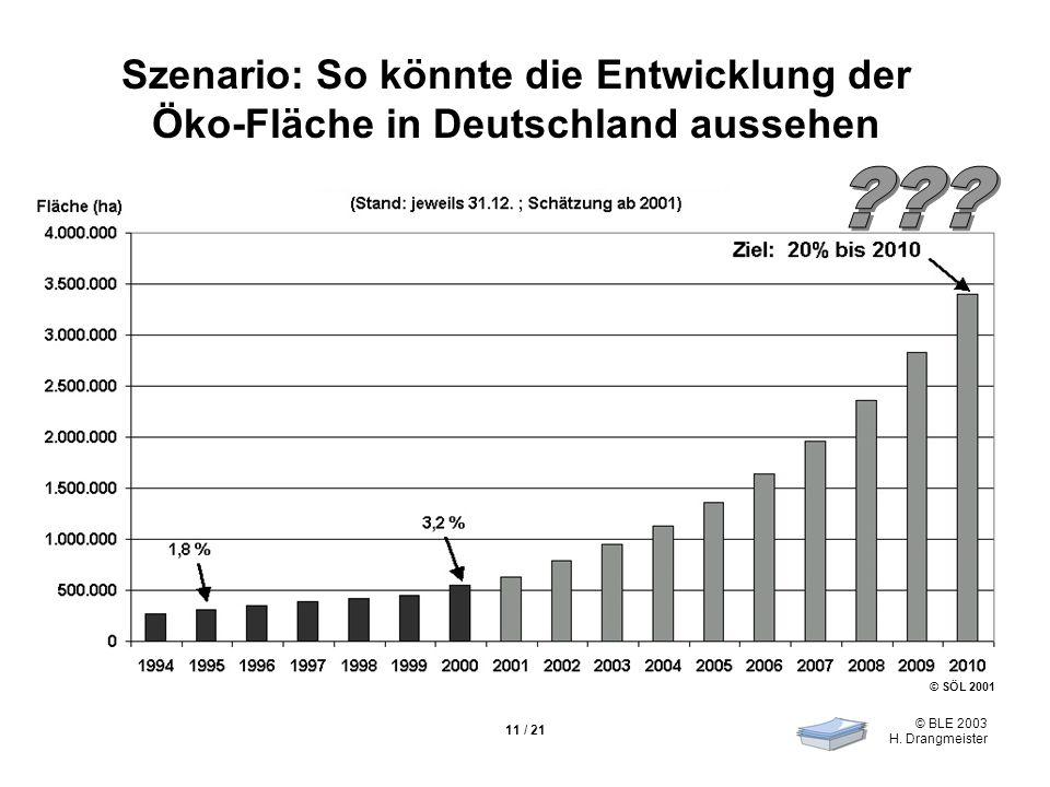 © BLE 2003 H. Drangmeister 11 / 21 Szenario: So könnte die Entwicklung der Öko-Fläche in Deutschland aussehen © SÖL 2001