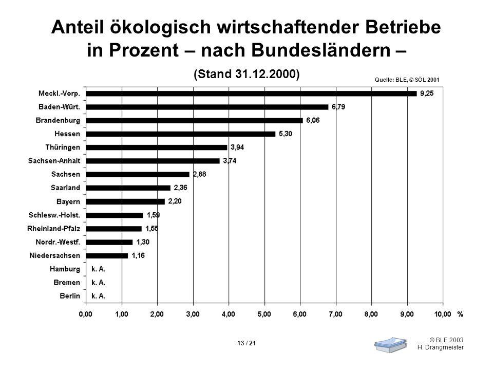 © BLE 2003 H. Drangmeister 13 / 21 Anteil ökologisch wirtschaftender Betriebe in Prozent – nach Bundesländern – (Stand 31.12.2000) Quelle: BLE, © SÖL