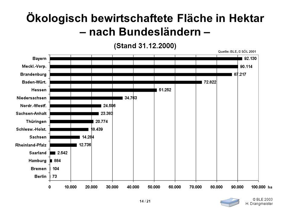 © BLE 2003 H. Drangmeister 14 / 21 Ökologisch bewirtschaftete Fläche in Hektar – nach Bundesländern – (Stand 31.12.2000) Quelle: BLE, © SÖL 2001