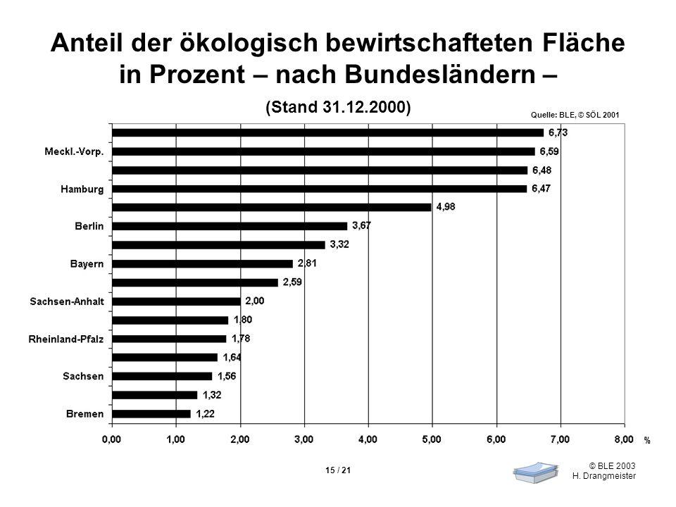 © BLE 2003 H. Drangmeister 15 / 21 Anteil der ökologisch bewirtschafteten Fläche in Prozent – nach Bundesländern – (Stand 31.12.2000) Quelle: BLE, © S