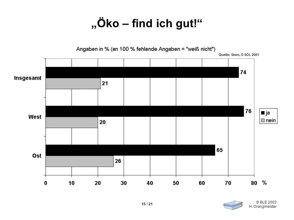 © BLE 2003 H. Drangmeister 16 / 21 Öko – find ich gut! Quelle: Stern, © SÖL 2001