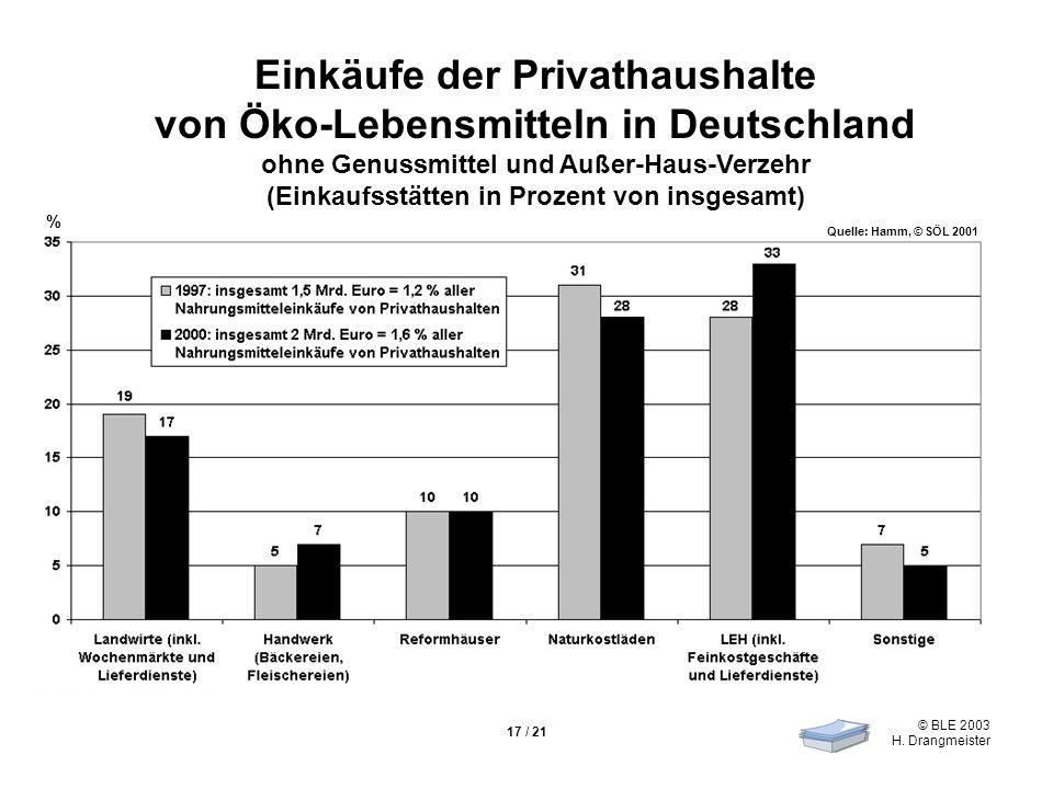 © BLE 2003 H. Drangmeister 17 / 21 Einkäufe der Privathaushalte von Öko-Lebensmitteln in Deutschland ohne Genussmittel und Außer-Haus-Verzehr (Einkauf