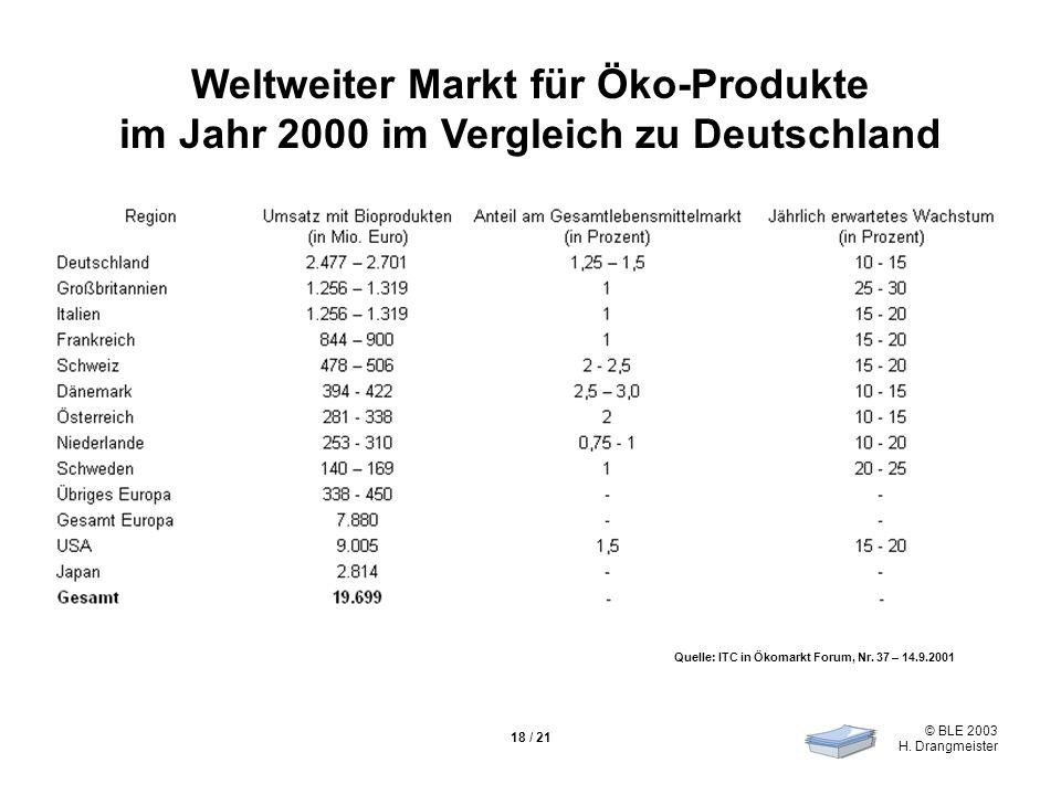 © BLE 2003 H. Drangmeister 18 / 21 Weltweiter Markt für Öko-Produkte im Jahr 2000 im Vergleich zu Deutschland Quelle: ITC in Ökomarkt Forum, Nr. 37 –