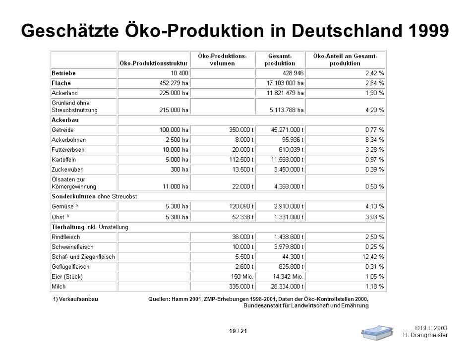 © BLE 2003 H. Drangmeister 19 / 21 Geschätzte Öko-Produktion in Deutschland 1999 1) VerkaufsanbauQuellen: Hamm 2001, ZMP-Erhebungen 1998-2001, Daten d
