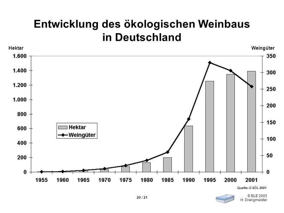 © BLE 2003 H. Drangmeister 20 / 21 Entwicklung des ökologischen Weinbaus in Deutschland Quelle: © SÖL 2001 HektarWeingüter