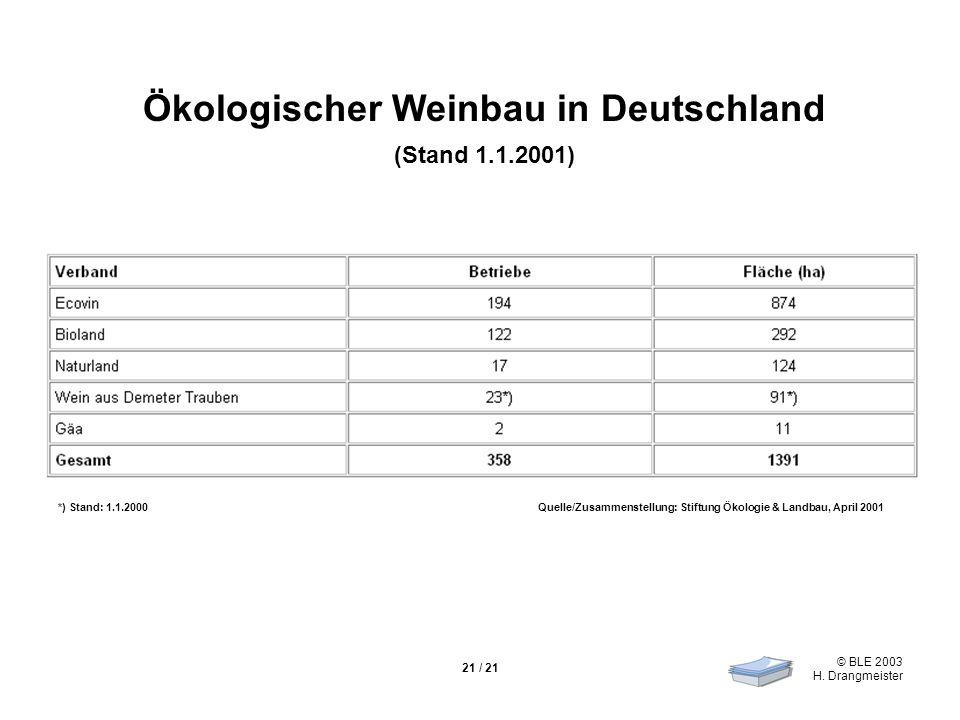 © BLE 2003 H. Drangmeister 21 / 21 Ökologischer Weinbau in Deutschland (Stand 1.1.2001) *) Stand: 1.1.2000Quelle/Zusammenstellung: Stiftung Ökologie &