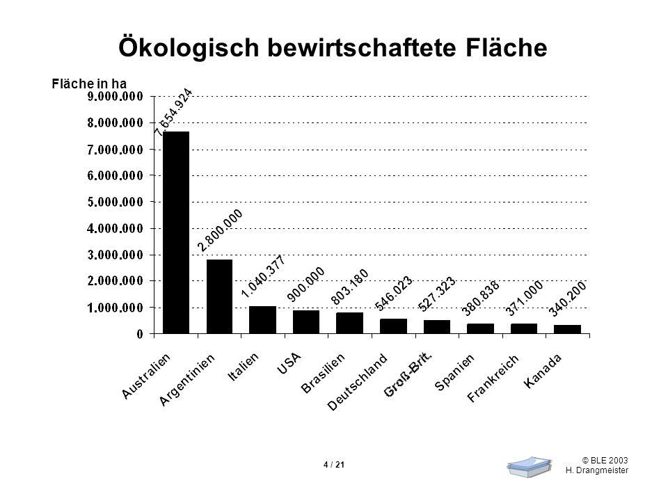 © BLE 2003 H. Drangmeister 5 / 21 Prozentualer Anteil der ökologisch bewirtschafteten Fläche