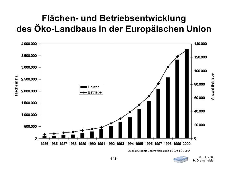 © BLE 2003 H. Drangmeister 6 / 21 Flächen- und Betriebsentwicklung des Öko-Landbaus in der Europäischen Union Quelle: Organic Centre Wales und SÖL, ©