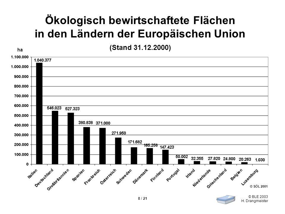 © BLE 2003 H. Drangmeister 8 / 21 Ökologisch bewirtschaftete Flächen in den Ländern der Europäischen Union (Stand 31.12.2000) © SÖL 2001 ha