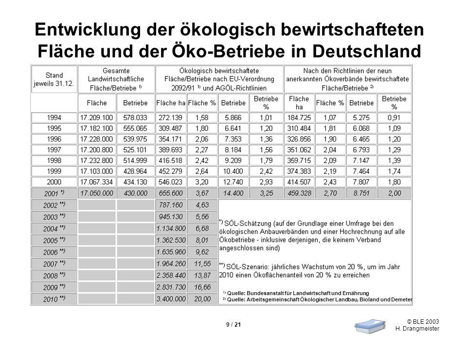 © BLE 2003 H. Drangmeister 9 / 21 Entwicklung der ökologisch bewirtschafteten Fläche und der Öko-Betriebe in Deutschland 1) Quelle: Bundesanstalt für