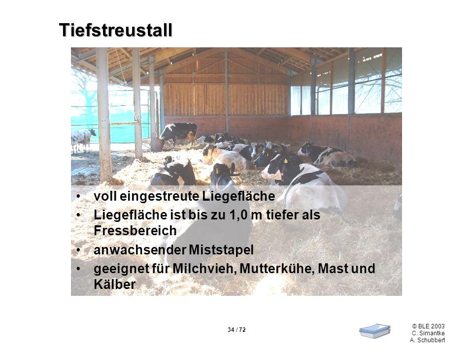 34 / 72 © BLE 2003 C. Simantke A. Schubbert Tiefstreustall voll eingestreute Liegefläche Liegefläche ist bis zu 1,0 m tiefer als Fressbereich anwachse