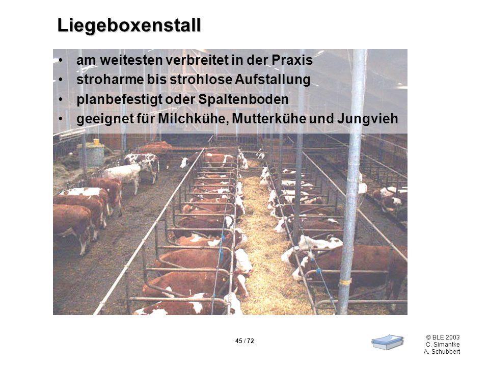 45 / 72 © BLE 2003 C. Simantke A. Schubbert Liegeboxenstall am weitesten verbreitet in der Praxis stroharme bis strohlose Aufstallung planbefestigt od