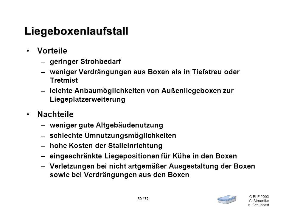50 / 72 © BLE 2003 C. Simantke A. Schubbert Liegeboxenlaufstall Vorteile –geringer Strohbedarf –weniger Verdrängungen aus Boxen als in Tiefstreu oder