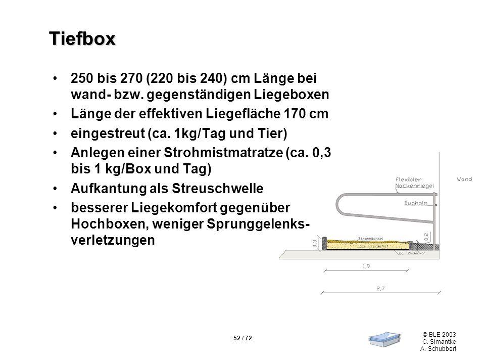 52 / 72 © BLE 2003 C. Simantke A. Schubbert Tiefbox 250 bis 270 (220 bis 240) cm Länge bei wand- bzw. gegenständigen Liegeboxen Länge der effektiven L