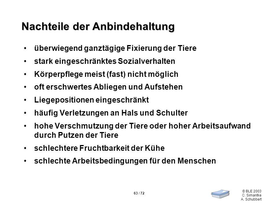 63 / 72 © BLE 2003 C. Simantke A. Schubbert Nachteile der Anbindehaltung überwiegend ganztägige Fixierung der Tiere stark eingeschränktes Sozialverhal