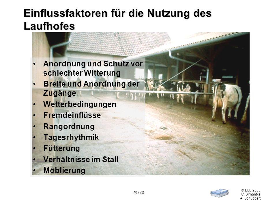 70 / 72 © BLE 2003 C. Simantke A. Schubbert Einflussfaktoren für die Nutzung des Laufhofes Anordnung und Schutz vor schlechter Witterung Breite und An