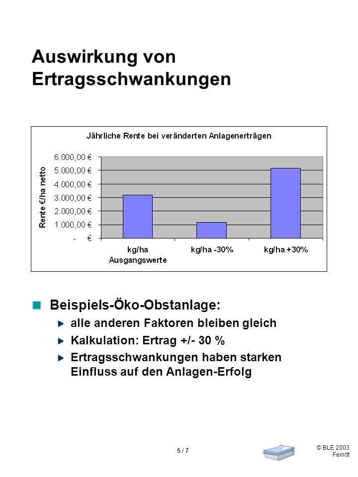 © BLE 2003 Feindt 5 / 7 Auswirkung von Ertragsschwankungen Beispiels-Öko-Obstanlage: alle anderen Faktoren bleiben gleich Kalkulation: Ertrag +/- 30 % Ertragsschwankungen haben starken Einfluss auf den Anlagen-Erfolg