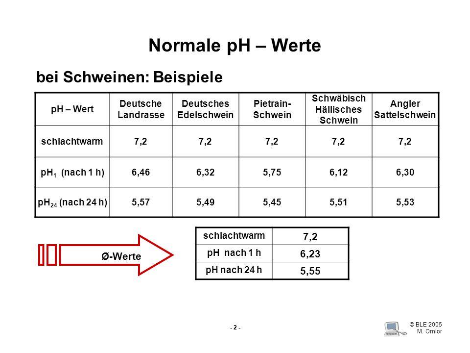 © BLE 2005 M. Omlor - 2 - Normale pH – Werte bei Schweinen: Beispiele pH – Wert Deutsche Landrasse Deutsches Edelschwein Pietrain- Schwein Schwäbisch