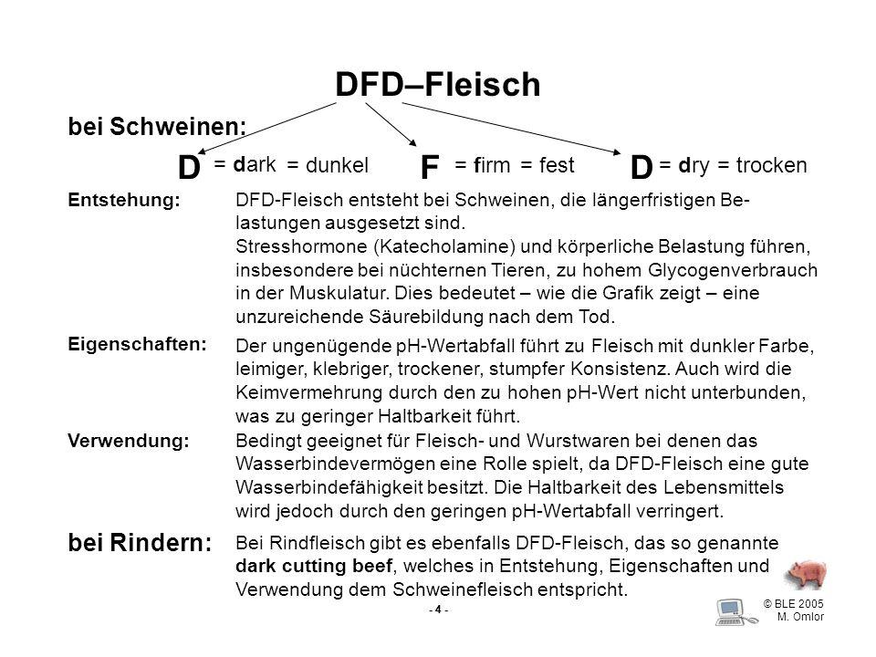 © BLE 2005 M. Omlor - 4 - DFD–Fleisch bei Schweinen: DFD = dark = firm= dry= dunkel= fest= trocken Eigenschaften: Entstehung:DFD-Fleisch entsteht bei