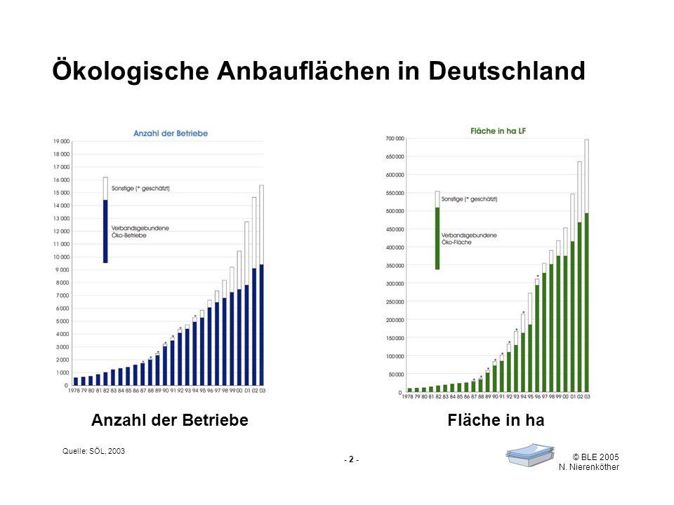 - 2 - © BLE 2005 N. Nierenköther Ökologische Anbauflächen in Deutschland Anzahl der BetriebeFläche in ha Quelle: SÖL, 2003