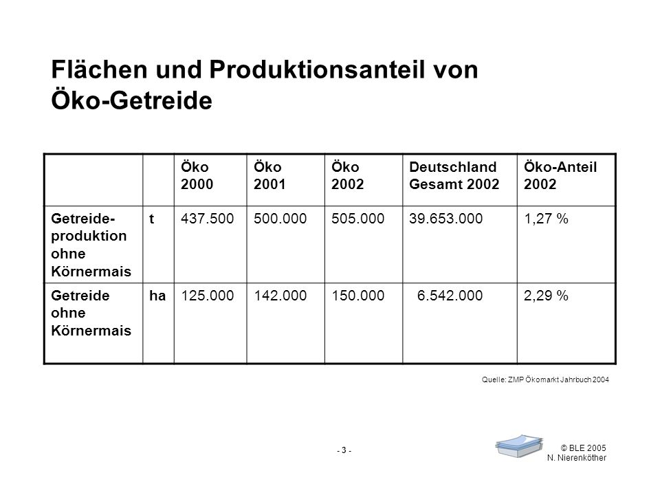- 3 - © BLE 2005 N. Nierenköther Flächen und Produktionsanteil von Öko-Getreide Öko 2000 Öko 2001 Öko 2002 Deutschland Gesamt 2002 Öko-Anteil 2002 Get