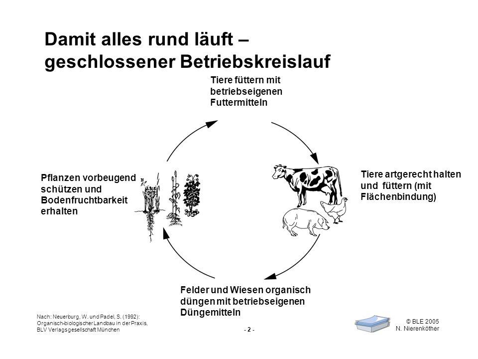 - 2 - © BLE 2005 N. Nierenköther Damit alles rund läuft – geschlossener Betriebskreislauf Tiere füttern mit betriebseigenen Futtermitteln Tiere artger
