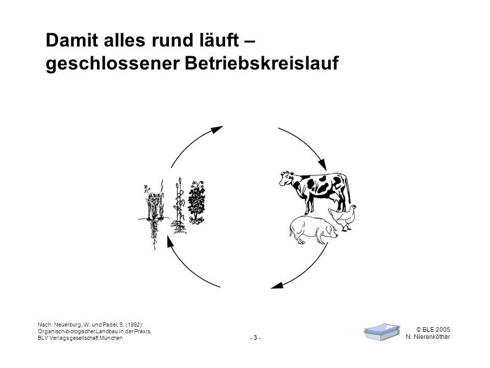 - 3 - © BLE 2005 N. Nierenköther Damit alles rund läuft – geschlossener Betriebskreislauf Nach: Neuerburg, W. und Padel, S. (1992): Organisch-biologis