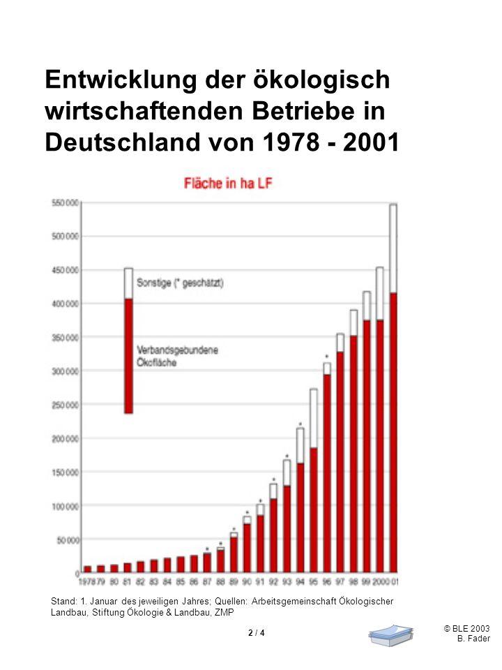 © BLE 2003 B. Fader 2 / 4 Entwicklung der ökologisch wirtschaftenden Betriebe in Deutschland von 1978 - 2001 Stand: 1. Januar des jeweiligen Jahres; Q
