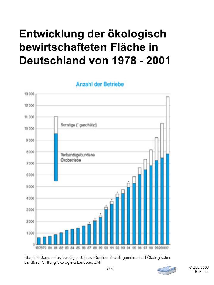 © BLE 2003 B. Fader 3 / 4 Entwicklung der ökologisch bewirtschafteten Fläche in Deutschland von 1978 - 2001 Stand: 1. Januar des jeweiligen Jahres; Qu