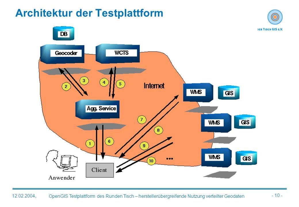 - 10 - OpenGIS Testplattform des Runden Tisch – herstellerübergreifende Nutzung verteilter Geodaten 12.02.2004, Architektur der Testplattform
