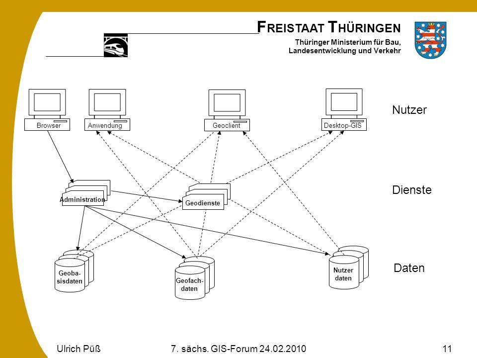 F REISTAAT T HÜRINGEN Thüringer Ministerium für Bau, Landesentwicklung und Verkehr Ulrich Püß7. sächs. GIS-Forum 24.02.201011 Nutzer Geoba- sisdaten D