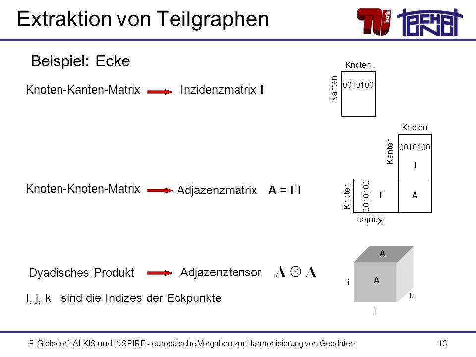 F. Gielsdorf: ALKIS und INSPIRE - europäische Vorgaben zur Harmonisierung von Geodaten13 Extraktion von Teilgraphen Beispiel: Ecke Adjazenzmatrix A =