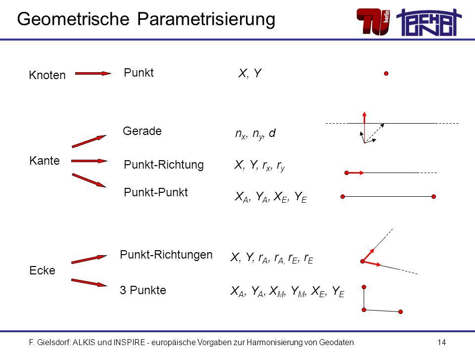 F. Gielsdorf: ALKIS und INSPIRE - europäische Vorgaben zur Harmonisierung von Geodaten14 Geometrische Parametrisierung Knoten Kante Ecke Punkt Gerade
