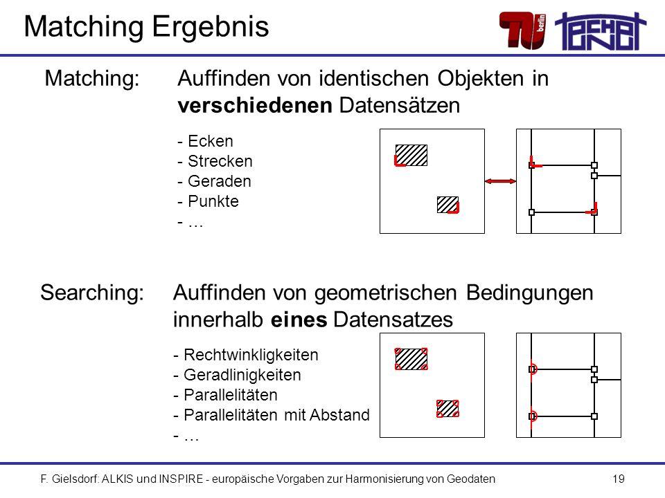 F. Gielsdorf: ALKIS und INSPIRE - europäische Vorgaben zur Harmonisierung von Geodaten19 Matching Ergebnis Matching: Auffinden von identischen Objekte