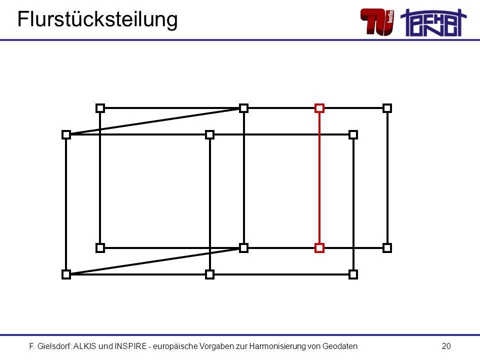 F. Gielsdorf: ALKIS und INSPIRE - europäische Vorgaben zur Harmonisierung von Geodaten20 Flurstücksteilung