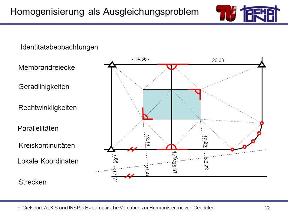 F. Gielsdorf: ALKIS und INSPIRE - europäische Vorgaben zur Harmonisierung von Geodaten22 Homogenisierung als Ausgleichungsproblem Geradlinigkeiten Rec