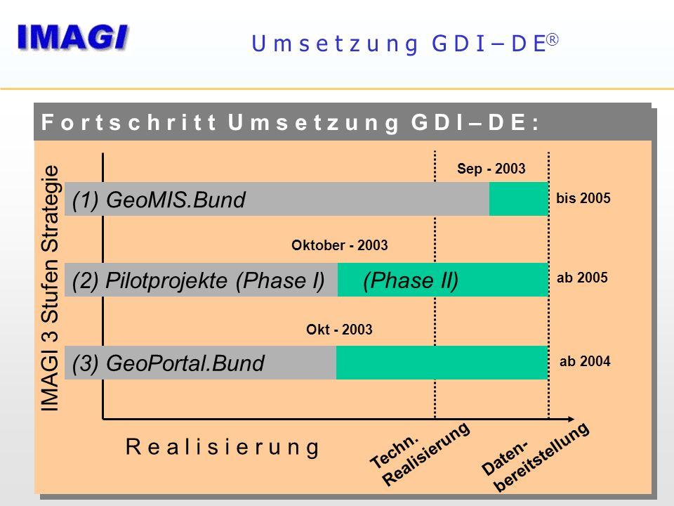 R e a l i s i e r u n g Techn. Realisierung Daten- bereitstellung F o r t s c h r i t t U m s e t z u n g G D I – D E : (1) GeoMIS.Bund (Phase II) bis