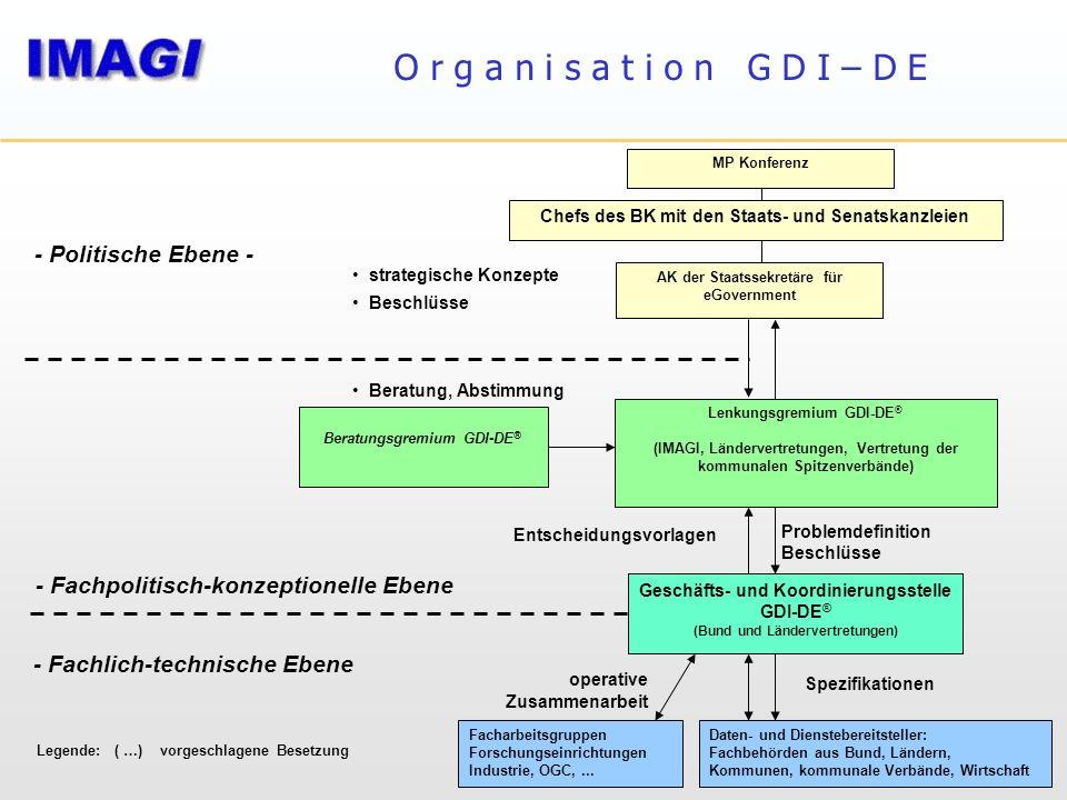 - Fachpolitisch-konzeptionelle Ebene Lenkungsgremium GDI-DE ® (IMAGI, Ländervertretungen, Vertretung der kommunalen Spitzenverbände) Beratungsgremium