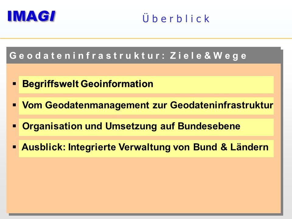 Ü b e r b l i c k G e o d a t e n i n f r a s t r u k t u r : Z i e l e & W e g e Begriffswelt Geoinformation Vom Geodatenmanagement zur Geodateninfra