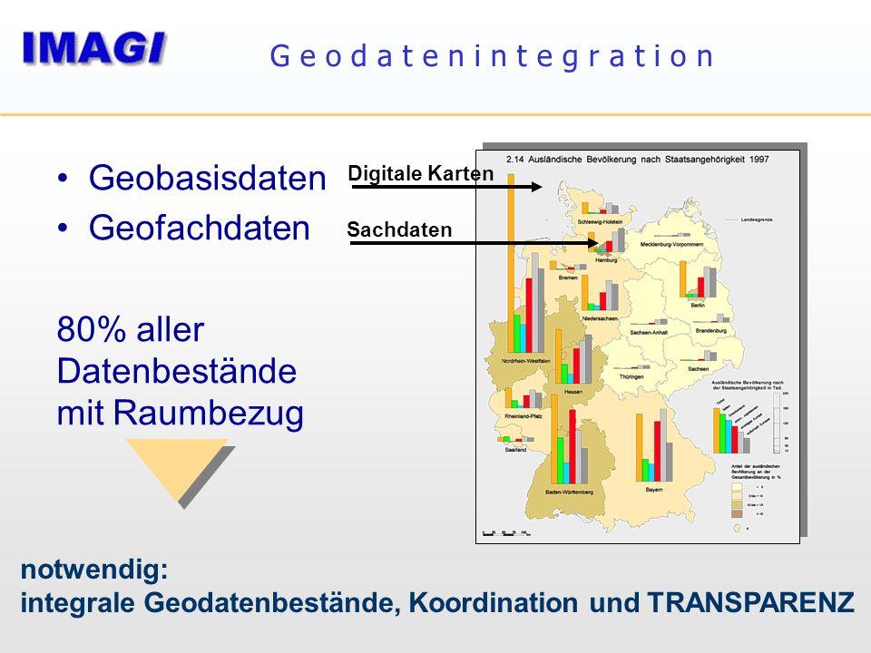 G e o d a t e n i n t e g r a t i o n Geobasisdaten Geofachdaten 80% aller Datenbestände mit Raumbezug notwendig: integrale Geodatenbestände, Koordina