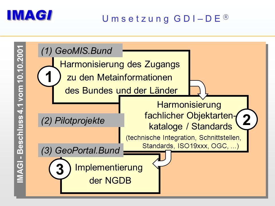 IMAGI - Beschluss 4.1 vom 10.10.2001 Harmonisierung des Zugangs zu den Metainformationen des Bundes und der Länder Implementierung der NGDB 3 Harmonis