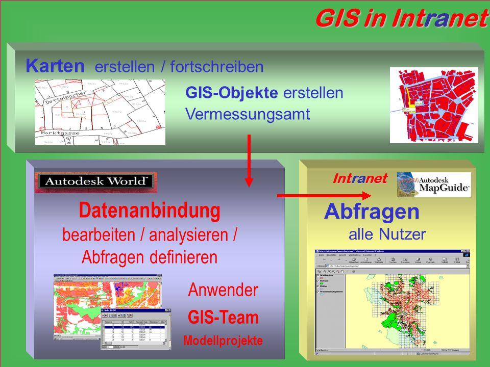 Abfragen alle Nutzer ntranet Intranet GIS in Intranet Karten erstellen / fortschreiben GIS-Objekte erstellen Vermessungsamt Datenanbindung bearbeiten