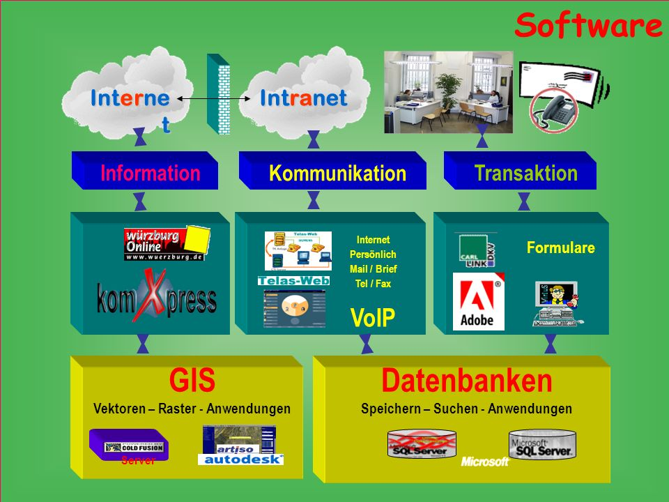 Interne t Intranet Transaktion Kommunikation Information Software VoIP Internet Persönlich Mail / Brief Tel / Fax Formulare Datenbanken Speichern – Su