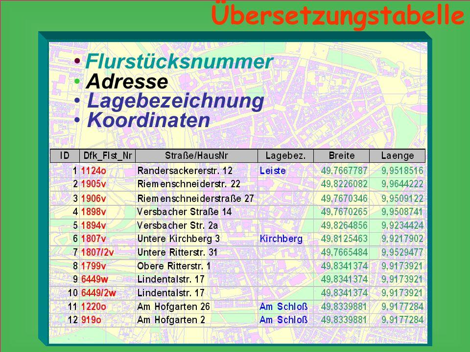 Übersetzungstabelle Adresse Koordinaten Flurstücksnummer Lagebezeichnung