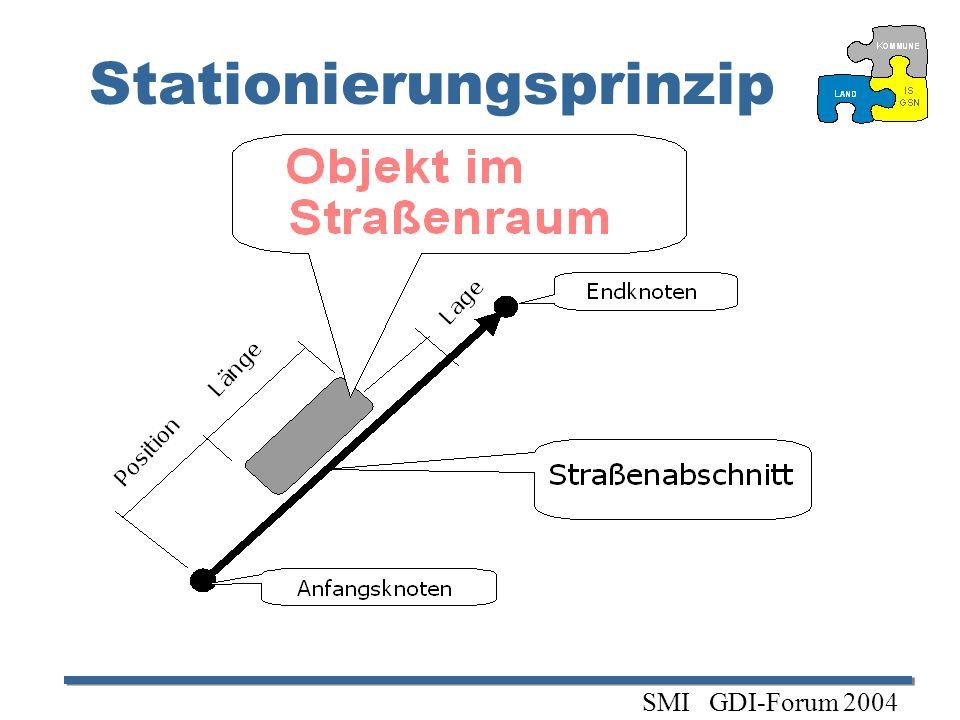 Stationierungsprinzip SMI GDI-Forum 2004