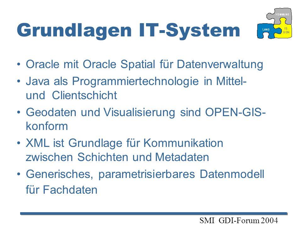 Grundlagen IT-System Oracle mit Oracle Spatial für Datenverwaltung Java als Programmiertechnologie in Mittel- und Clientschicht Geodaten und Visualisi
