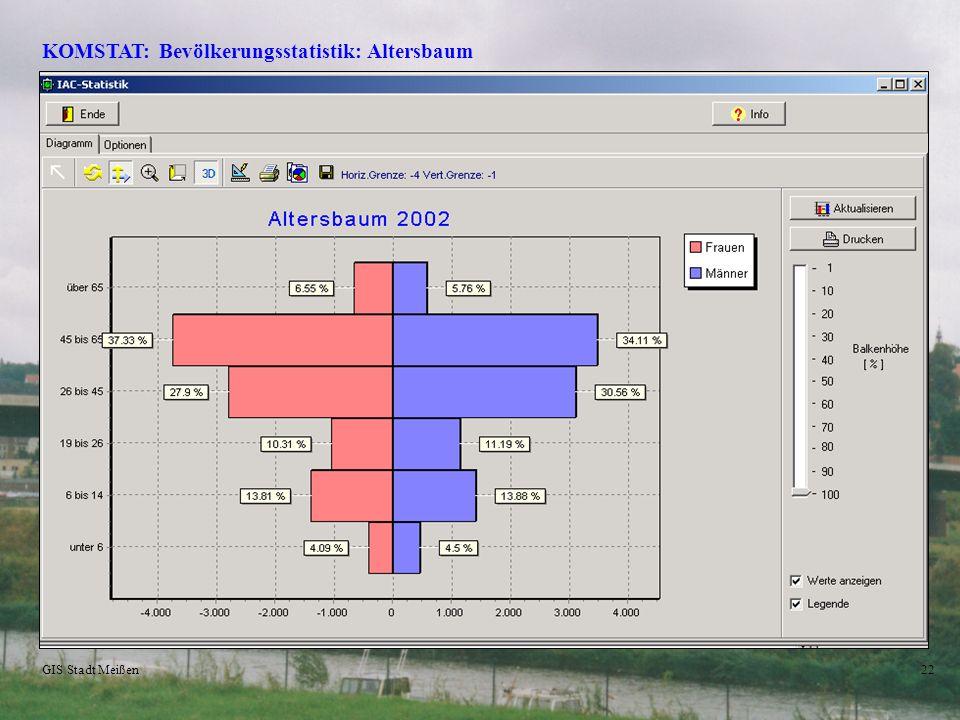 GIS Stadt Meißen21 PolyGIS/KOMSTAT – Thematische Karten Beispiel (EFRE-Gebiet): Gebäude: Leerzustand, Bauzustand (temporäre Attributierung) Leerstand