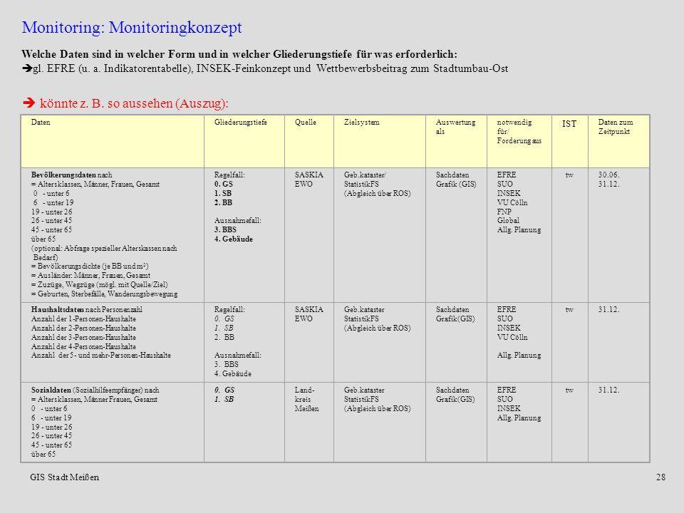 GIS Stadt Meißen27 Monitoring (lat. monere: erinnern, mahnen, vorhersagen) = grundlegendes Erfordernis von Stadtentwicklung und Stadtplanung Konkrete