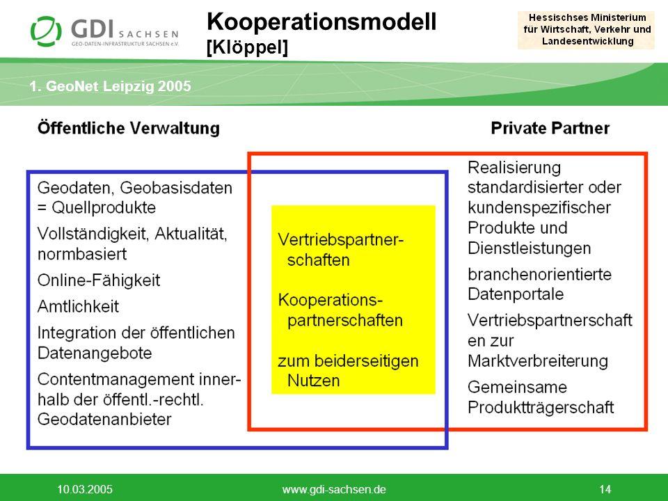 1. GeoNet Leipzig 2005 10.03.2005www.gdi-sachsen.de14 Kooperationsmodell [Klöppel]
