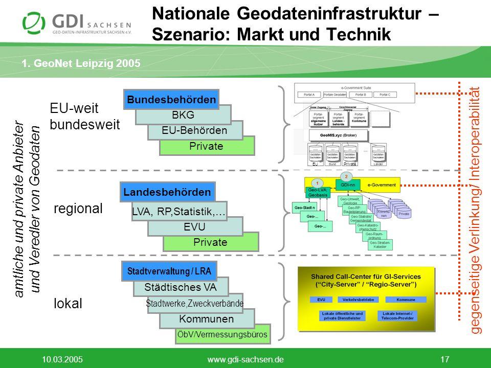 1. GeoNet Leipzig 2005 10.03.2005www.gdi-sachsen.de17 Nationale Geodateninfrastruktur – Szenario: Markt und Technik Private EVU ÖbV/Vermessungsbüros K